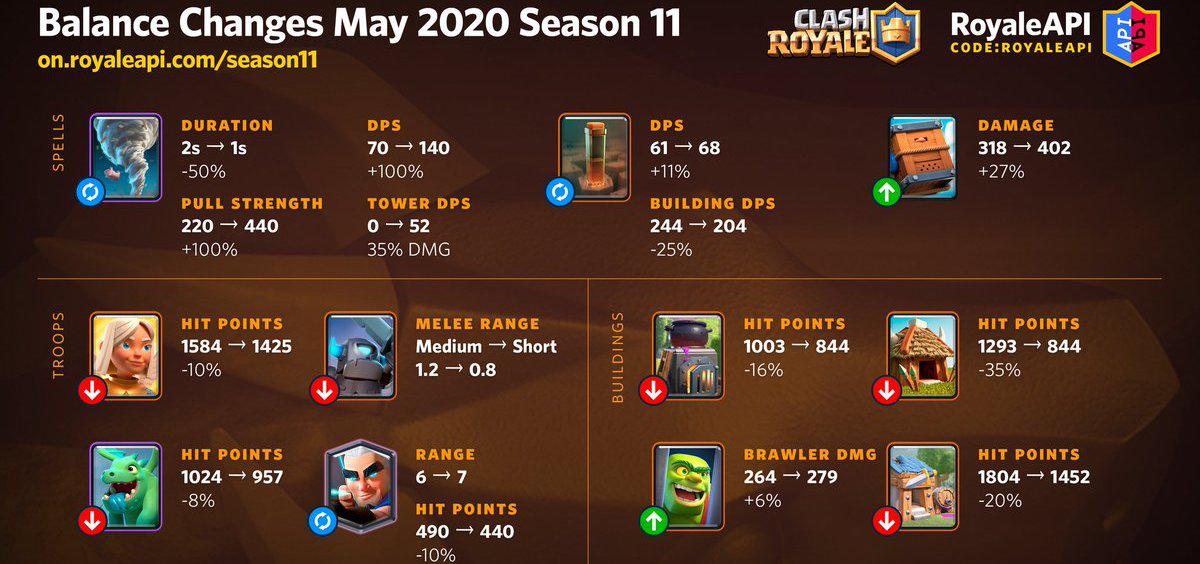 【クラロワ】人気カード全11枚に大幅バランス調整実施!シーズン11(2020年5月7日)に実施